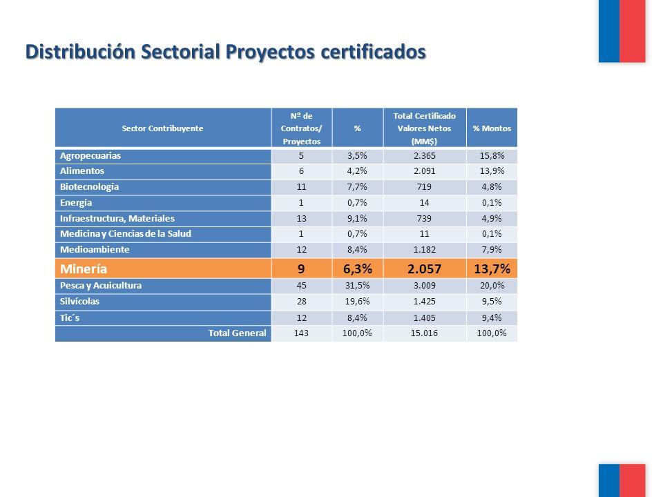 Distribución Sectorial Proyectos certificados Sector Contribuyente Nº de Contratos/ Proyectos % Total Certificado Valores Netos (MM$) % Montos Agropec