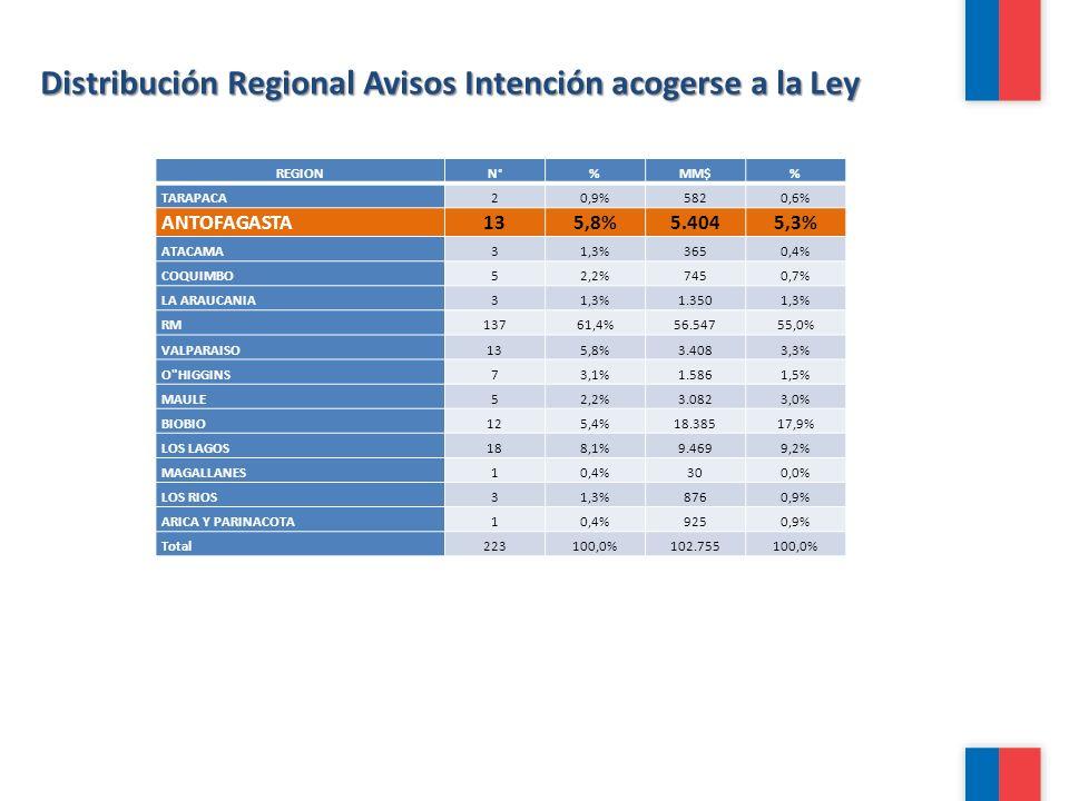 Distribución Regional Avisos Intención acogerse a la Ley REGIONN°%MM$% TARAPACA20,9%5820,6% ANTOFAGASTA135,8%5.4045,3% ATACAMA31,3%3650,4% COQUIMBO52,