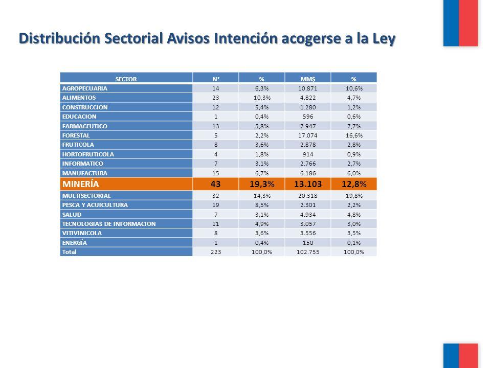 Distribución Sectorial Avisos Intención acogerse a la Ley SECTORN°%MM$% AGROPECUARIA146,3%10.87110,6% ALIMENTOS2310,3%4.8224,7% CONSTRUCCION125,4%1.28