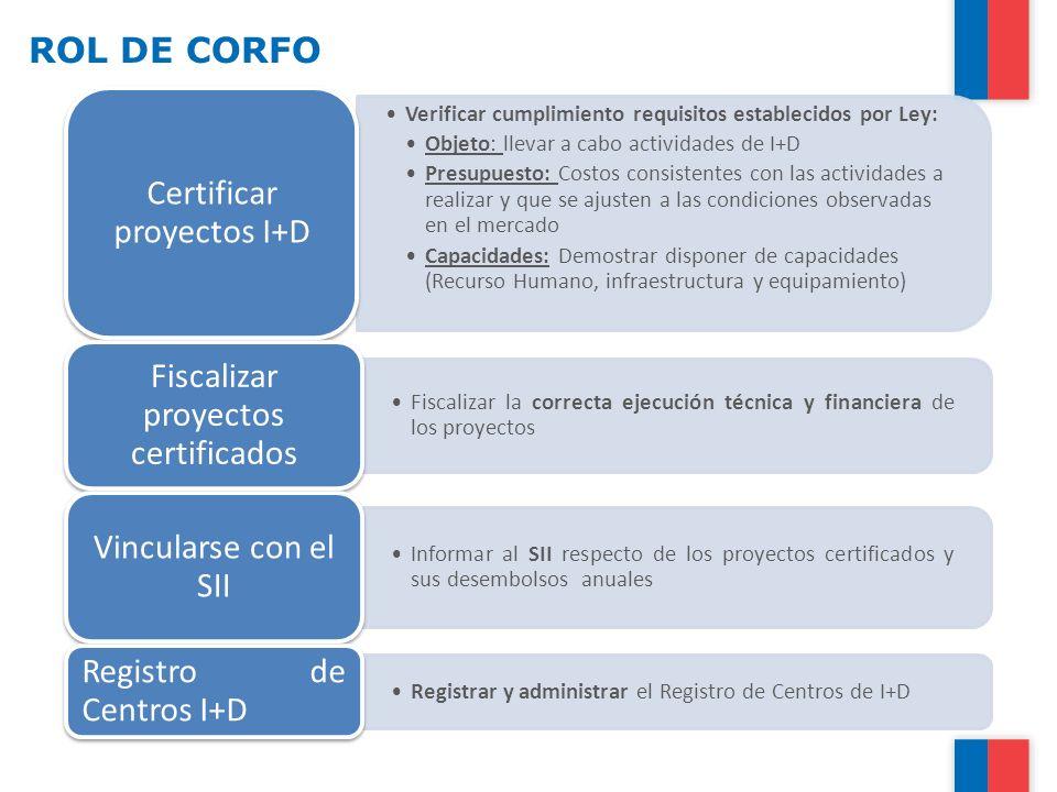 ROL DE CORFO Verificar cumplimiento requisitos establecidos por Ley: Objeto: llevar a cabo actividades de I+D Presupuesto: Costos consistentes con las