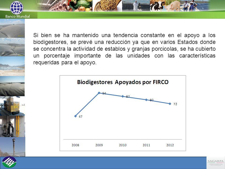 Si bien se ha mantenido una tendencia constante en el apoyo a los biodigestores, se prevé una reducción ya que en varios Estados donde se concentra la