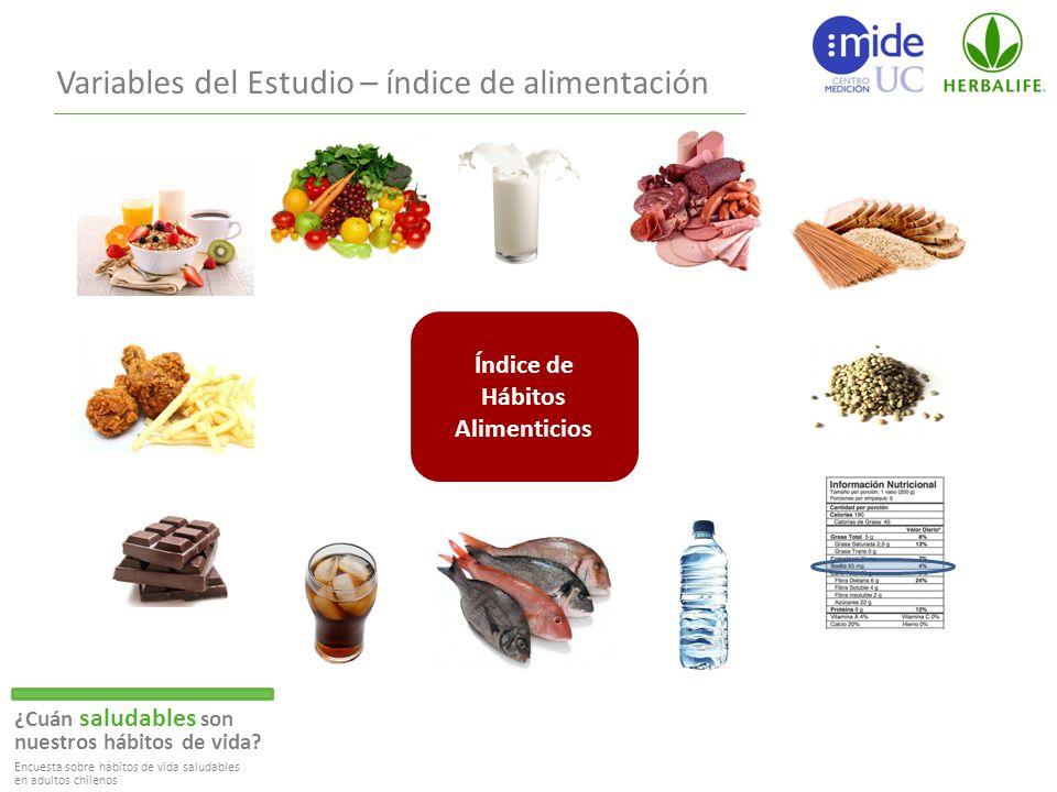 Variables del Estudio – índice de alimentación Índice de Hábitos Alimenticios ¿Cuán saludables son nuestros hábitos de vida.