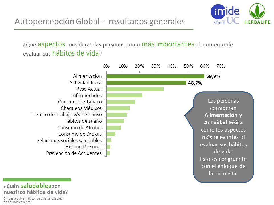 Autopercepción Global - resultados generales ¿Cuán saludables son nuestros hábitos de vida.