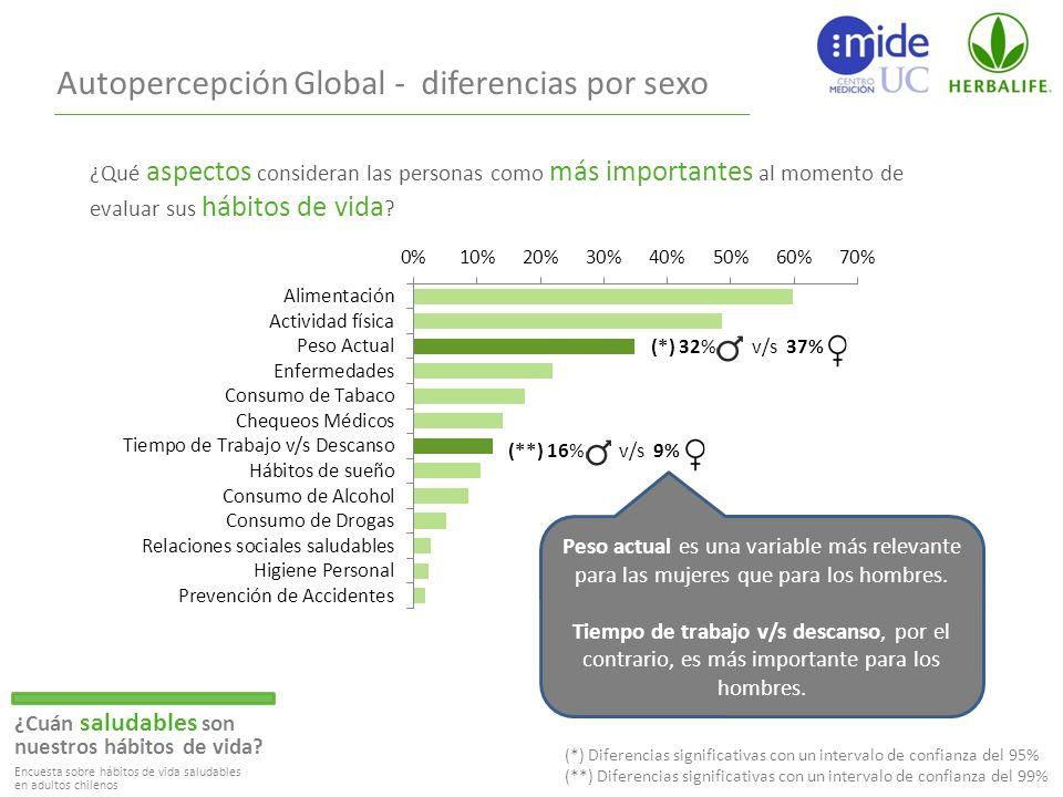 Autopercepción Global - diferencias por sexo ¿Cuán saludables son nuestros hábitos de vida.