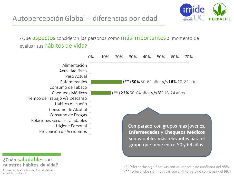 Autopercepción Global - diferencias por edad ¿Cuán saludables son nuestros hábitos de vida.