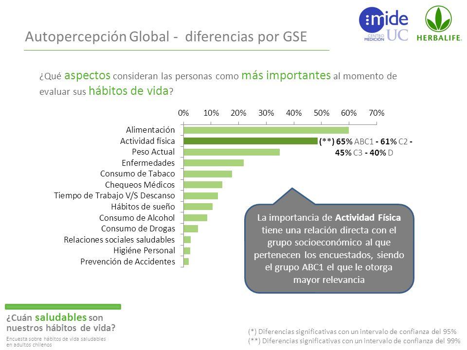 Autopercepción Global - diferencias por GSE ¿Cuán saludables son nuestros hábitos de vida.