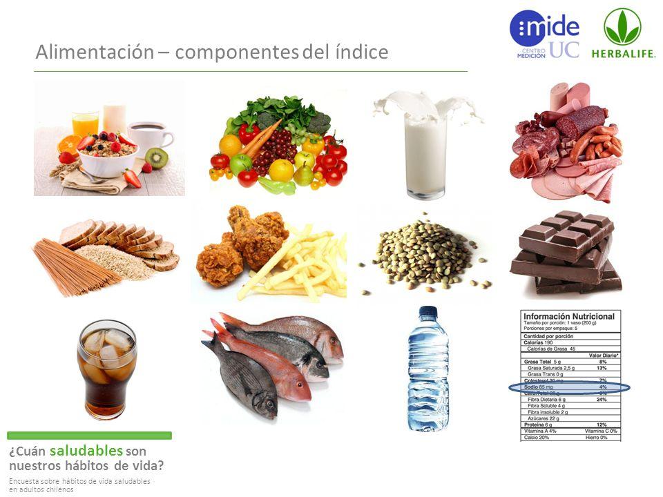Alimentación – componentes del índice ¿Cuán saludables son nuestros hábitos de vida.
