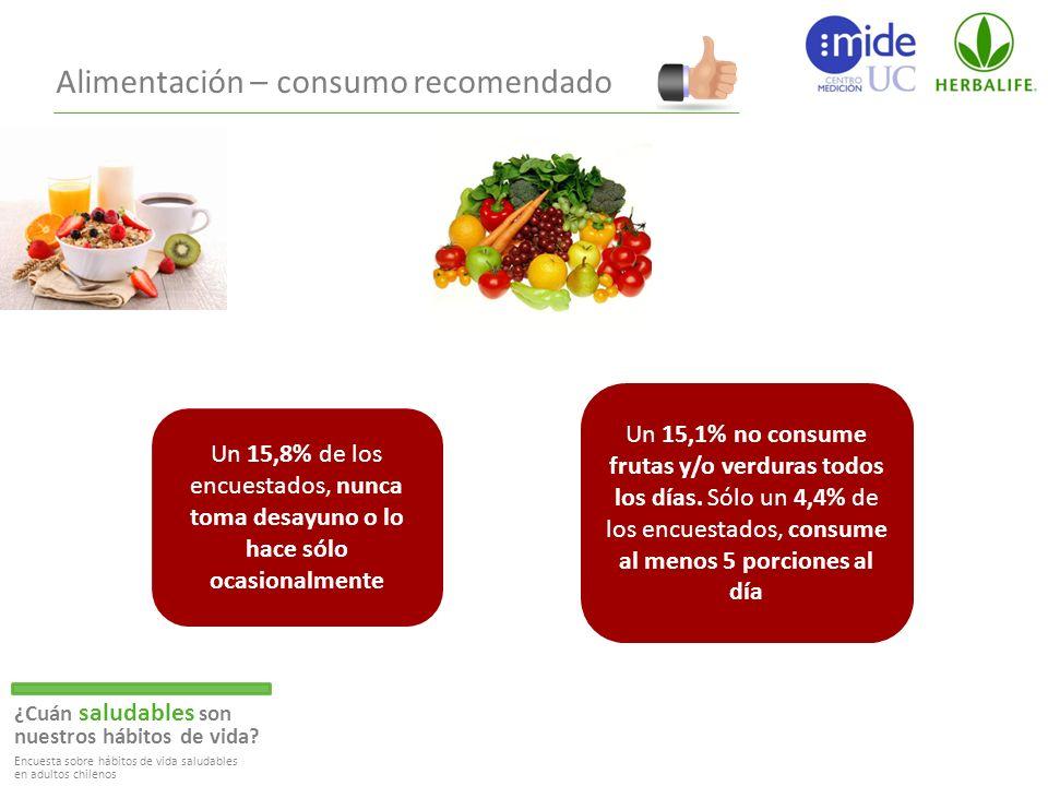 Alimentación – consumo recomendado ¿Cuán saludables son nuestros hábitos de vida.