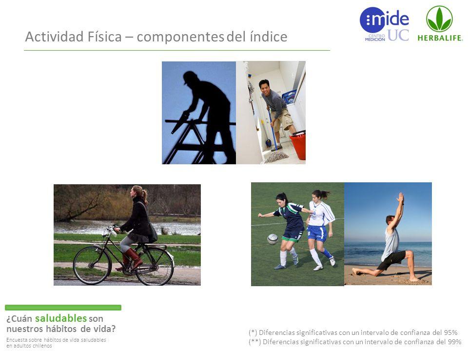 Actividad Física – componentes del índice ¿Cuán saludables son nuestros hábitos de vida.