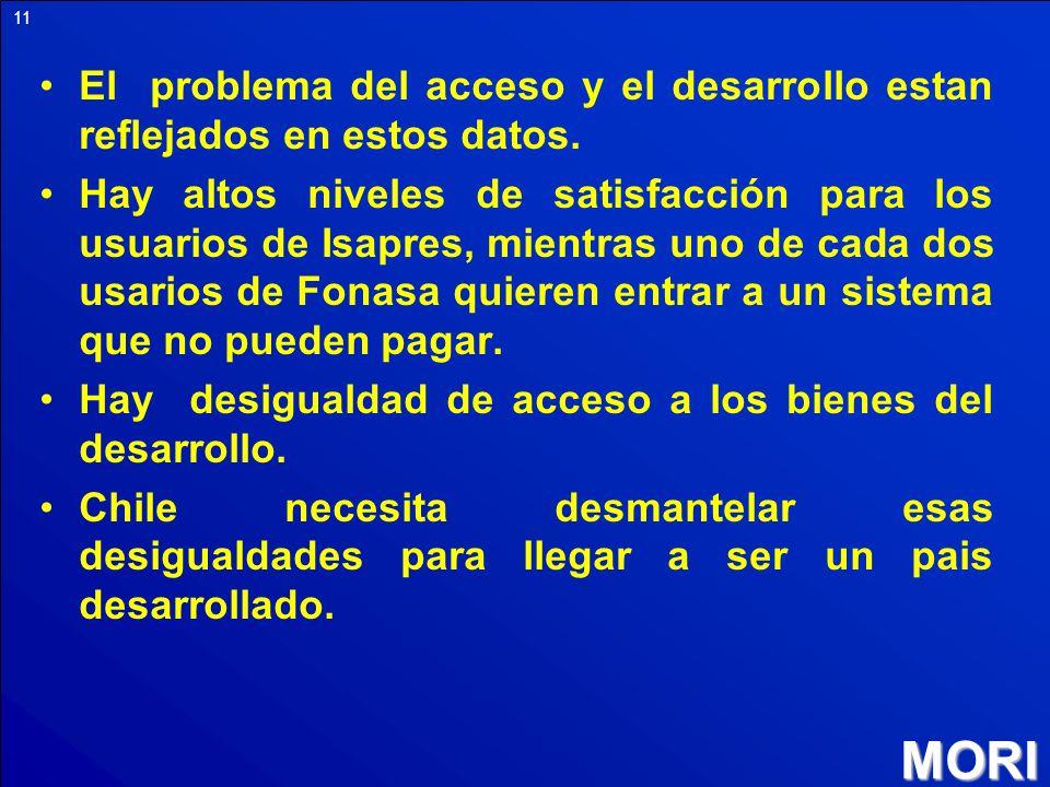 MORI 11 El problema del acceso y el desarrollo estan reflejados en estos datos. Hay altos niveles de satisfacción para los usuarios de Isapres, mientr