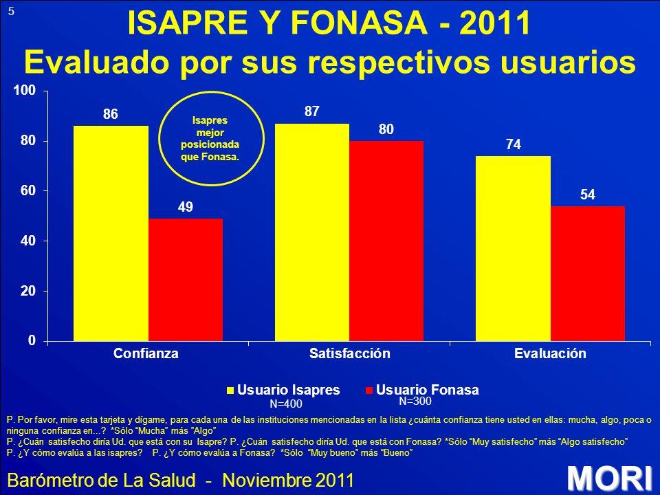 MORI 5 ISAPRE Y FONASA - 2011 Evaluado por sus respectivos usuarios P. Por favor, mire esta tarjeta y dígame, para cada una de las instituciones menci