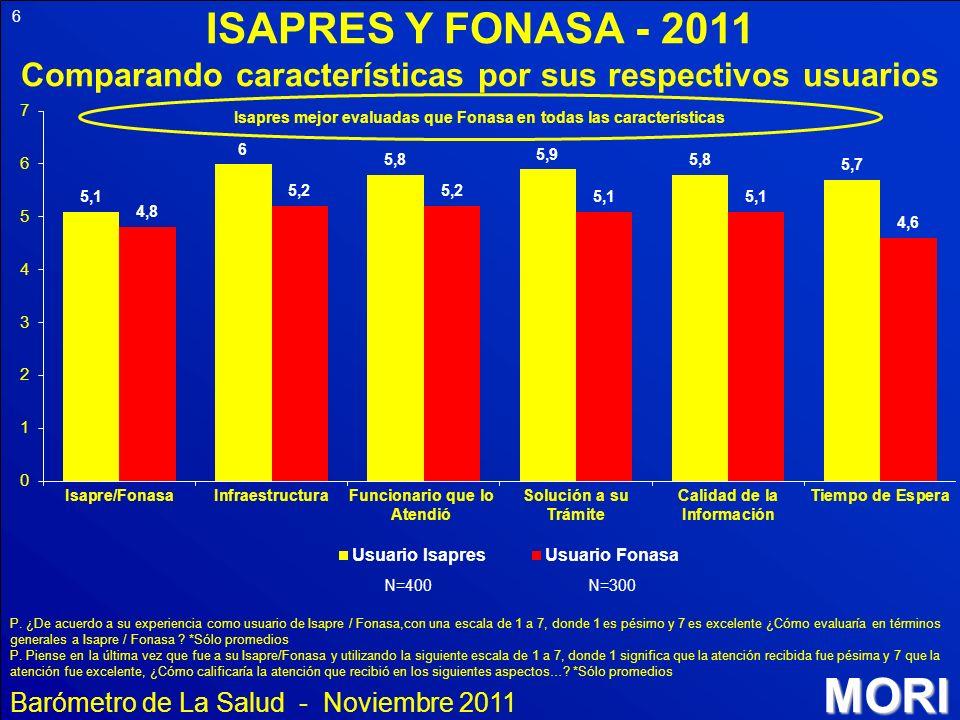 MORI 6 ISAPRES Y FONASA - 2011 Comparando características por sus respectivos usuarios P. ¿De acuerdo a su experiencia como usuario de Isapre / Fonasa