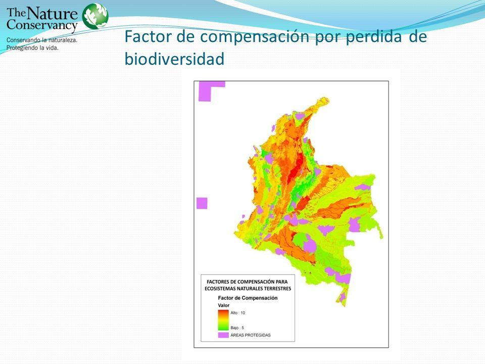 Factor de compensación por perdida de biodiversidad