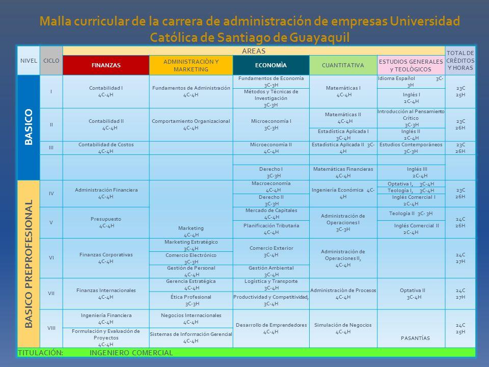 NIVELCICLO AREAS TOTAL DE CRÈDITOS Y HORAS FINANZAS ADMINISTRACIÒN Y MARKETING ECONOMÌACUANTITATIVA ESTUDIOS GENERALES y TEOLÒGICOS BASICO I Contabili