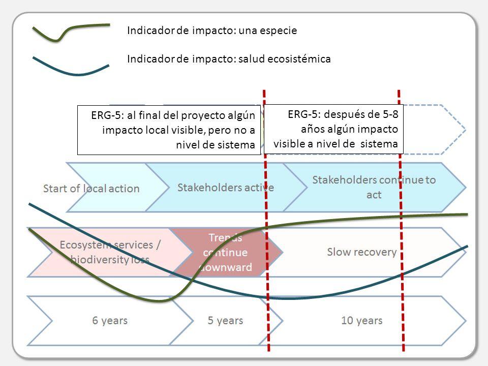 Indicador de impacto: una especie Indicador de impacto: salud ecosistémica ERG-5: al final del proyecto algún impacto local visible, pero no a nivel de sistema ERG-5: después de 5-8 años algún impacto visible a nivel de sistema