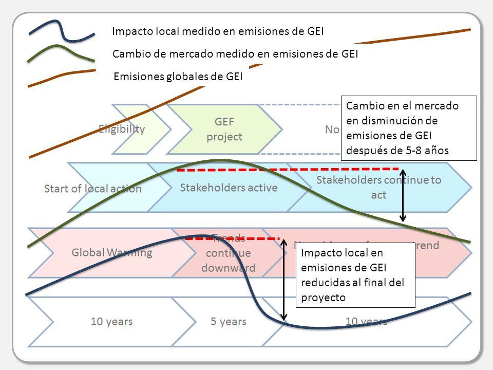 Impacto local medido en emisiones de GEI Cambio de mercado medido en emisiones de GEI Emisiones globales de GEI Impacto local en emisiones de GEI reducidas al final del proyecto Cambio en el mercado en disminución de emisiones de GEI después de 5-8 años
