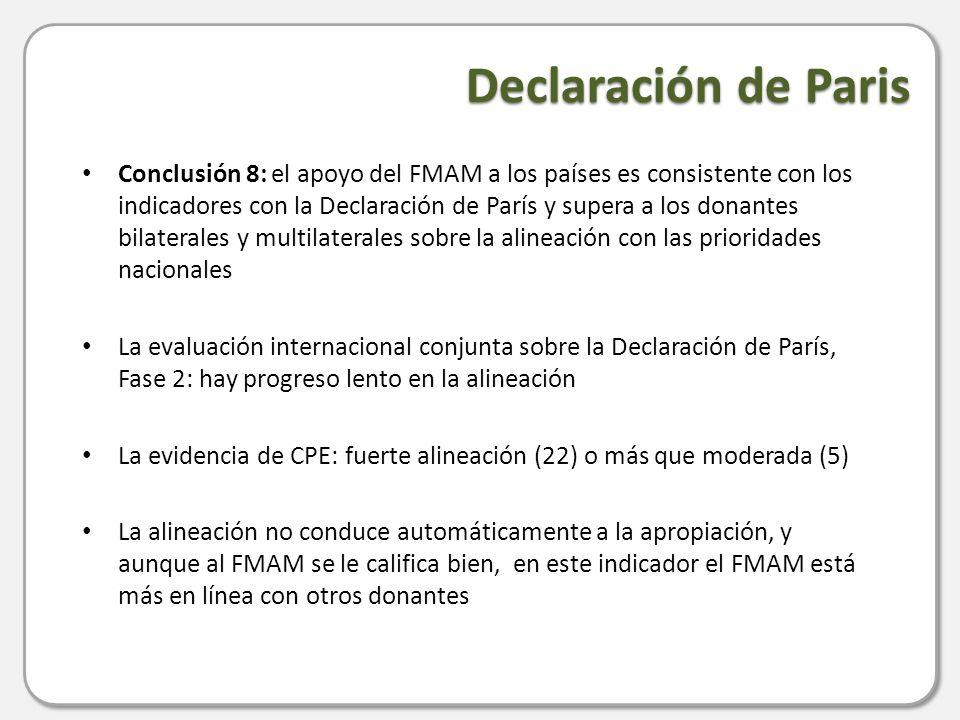 Declaración de Paris Conclusión 8: el apoyo del FMAM a los países es consistente con los indicadores con la Declaración de París y supera a los donantes bilaterales y multilaterales sobre la alineación con las prioridades nacionales La evaluación internacional conjunta sobre la Declaración de París, Fase 2: hay progreso lento en la alineación La evidencia de CPE: fuerte alineación (22) o más que moderada (5) La alineación no conduce automáticamente a la apropiación, y aunque al FMAM se le califica bien, en este indicador el FMAM está más en línea con otros donantes