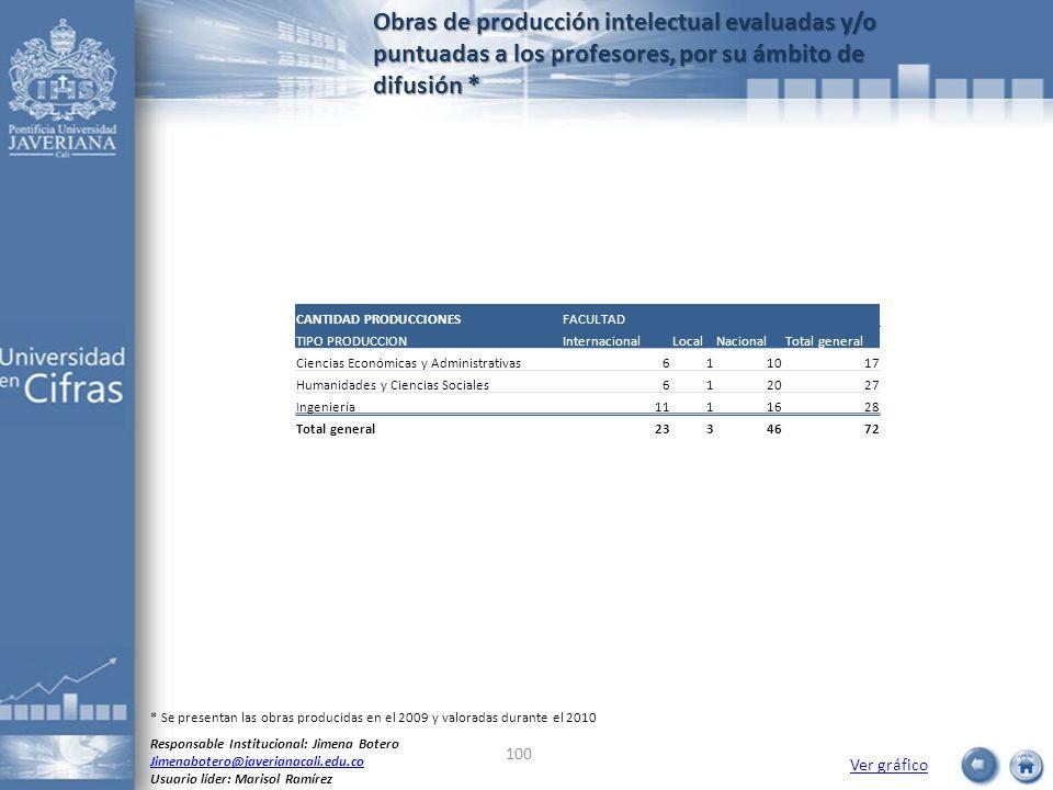 Obras de producción intelectual evaluadas y/o puntuadas a los profesores, por su ámbito de difusión * Ver gráfico Responsable Institucional: Jimena Bo
