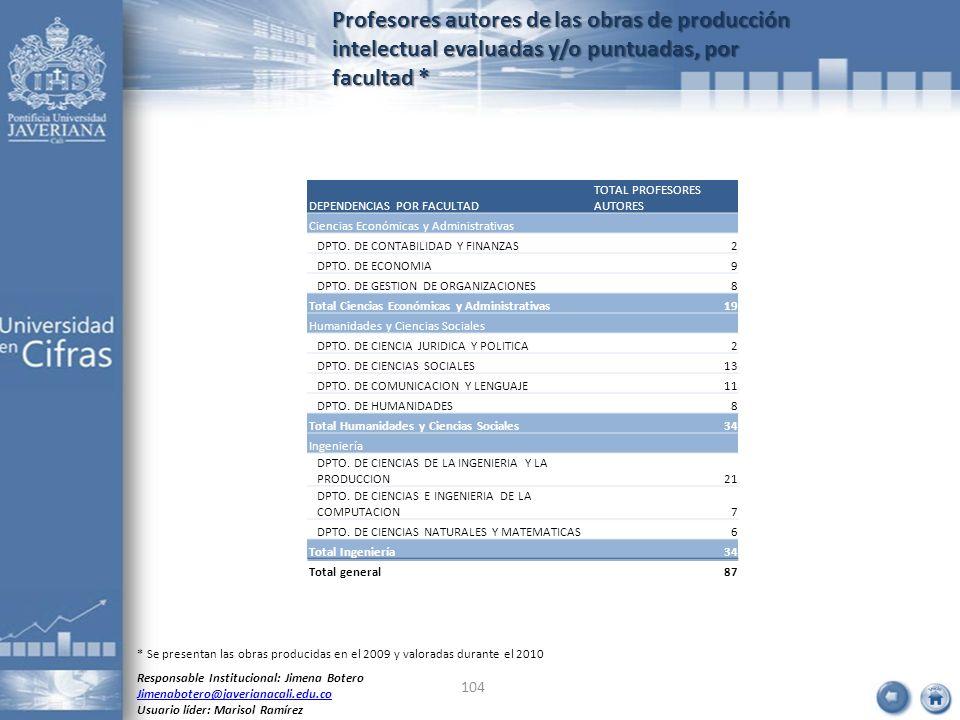 Profesores autores de las obras de producción intelectual evaluadas y/o puntuadas, por facultad * Responsable Institucional: Jimena Botero Jimenaboter