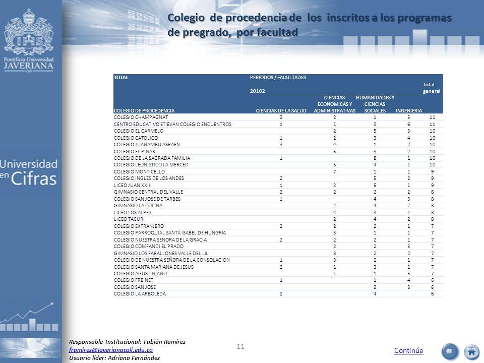 Colegio de procedencia de los inscritos a los programas de pregrado, por facultad Continúa Responsable Institucional: Fabián Ramírez framirez@javerian
