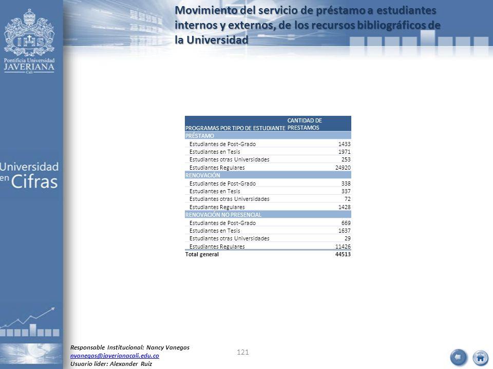 Movimiento del servicio de préstamo a estudiantes internos y externos, de los recursos bibliográficos de la Universidad 121 Responsable Institucional: