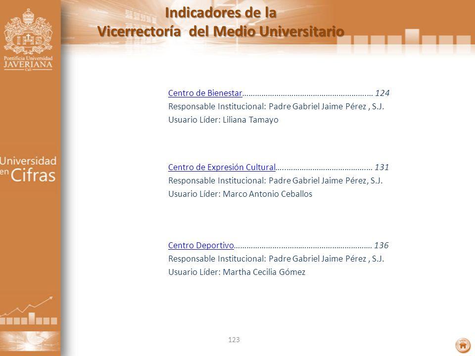 Indicadores de la Vicerrectoría del Medio Universitario Centro de BienestarCentro de Bienestar………………………………………………….… 124 Responsable Institucional: Pad