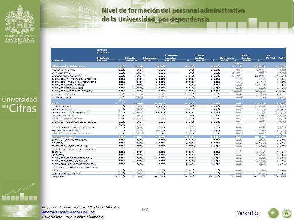 Nivel de formación del personal administrativo de la Universidad, por dependencia Responsable Institucional: Alba Doris Morales amorales@javerianacali