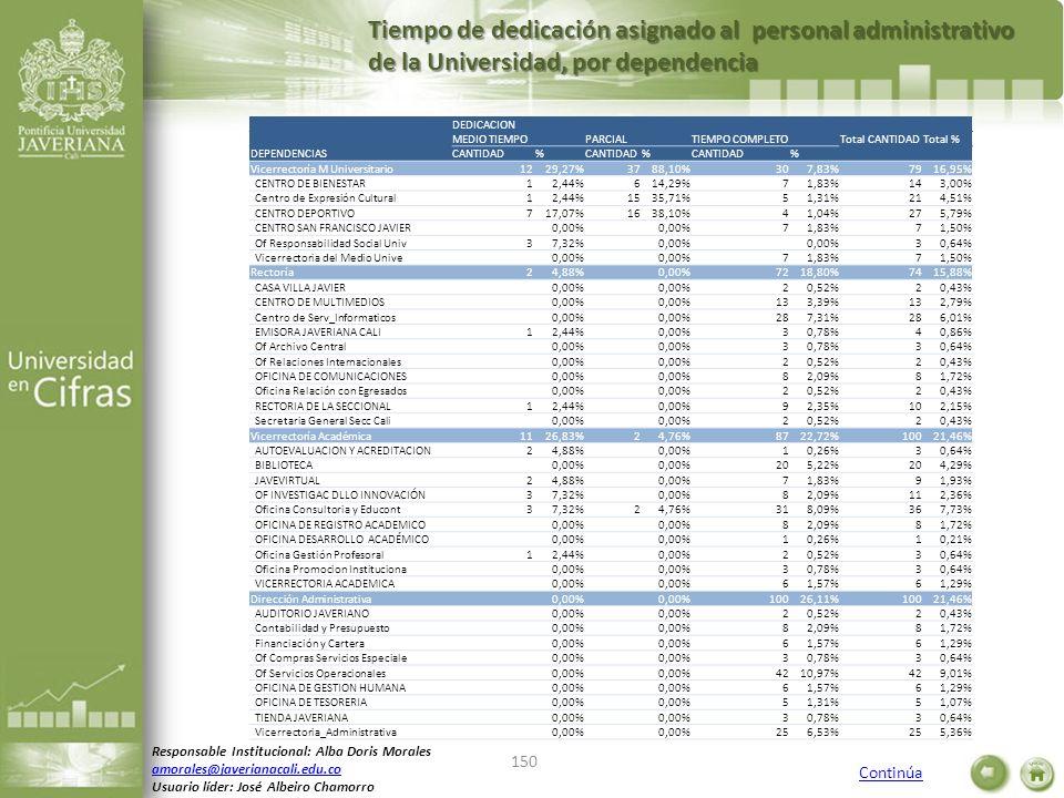 Tiempo de dedicación asignado al personal administrativo de la Universidad, por dependencia Responsable Institucional: Alba Doris Morales amorales@jav