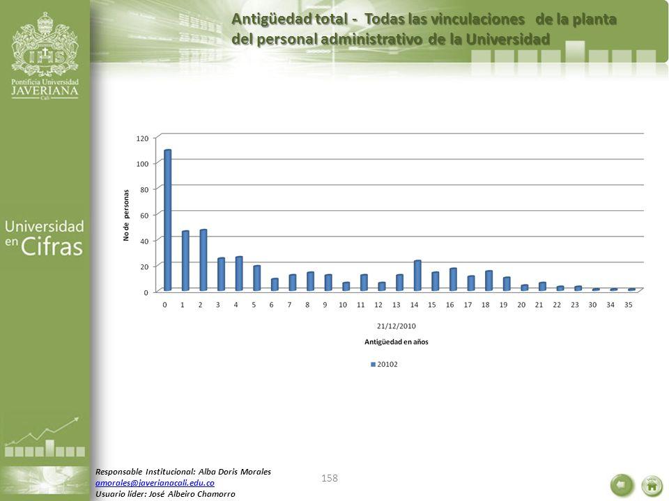 Antigüedad total - Todas las vinculaciones de la planta del personal administrativo de la Universidad Responsable Institucional: Alba Doris Morales am