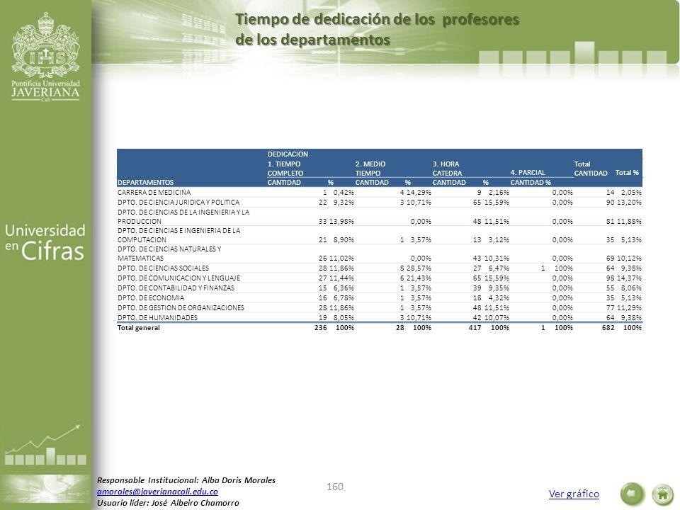 Tiempo de dedicación de los profesores de los departamentos Ver gráfico Responsable Institucional: Alba Doris Morales amorales@javerianacali.edu.co Us