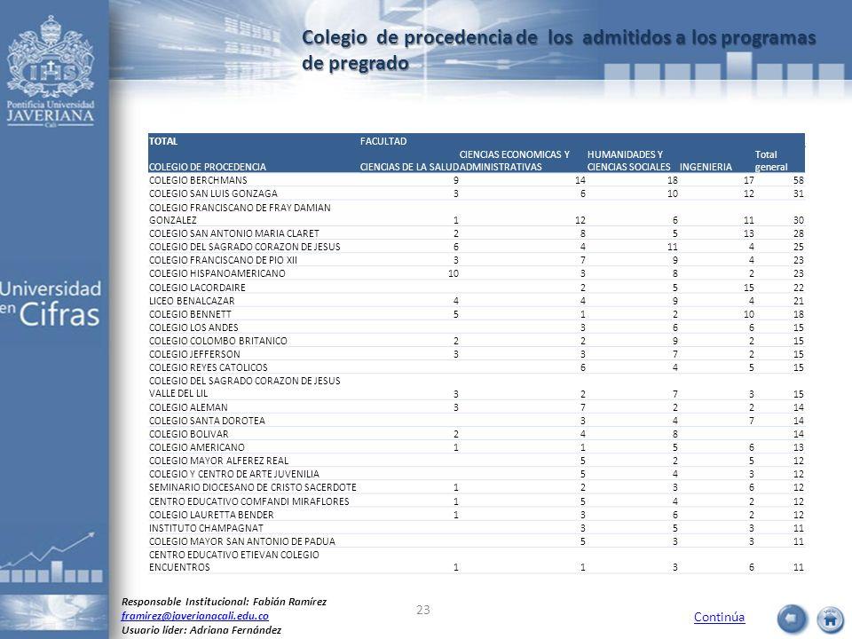 Colegio de procedencia de los admitidos a los programas de pregrado Continúa Responsable Institucional: Fabián Ramírez framirez@javerianacali.edu.co U