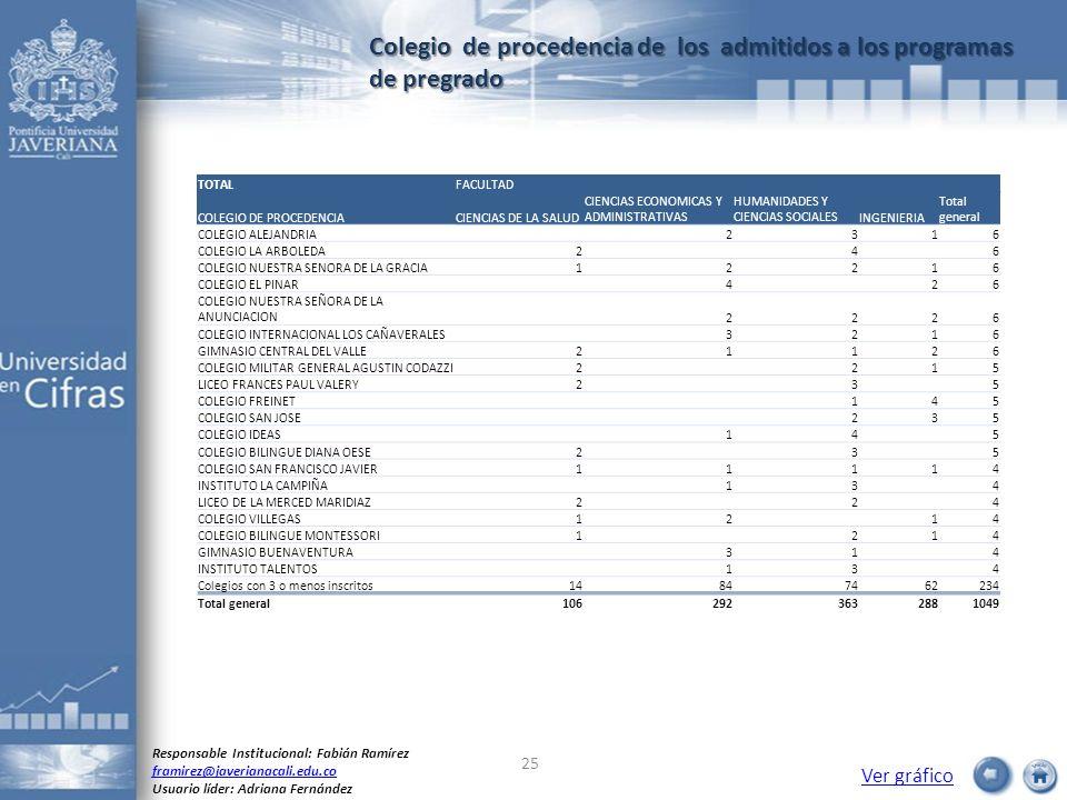 Colegio de procedencia de los admitidos a los programas de pregrado Ver gráfico Responsable Institucional: Fabián Ramírez framirez@javerianacali.edu.c