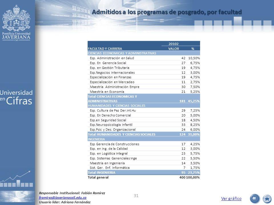 Admitidos a los programas de posgrado, por facultad Ver gráfico Responsable Institucional: Fabián Ramírez framirez@javerianacali.edu.co Usuario líder: