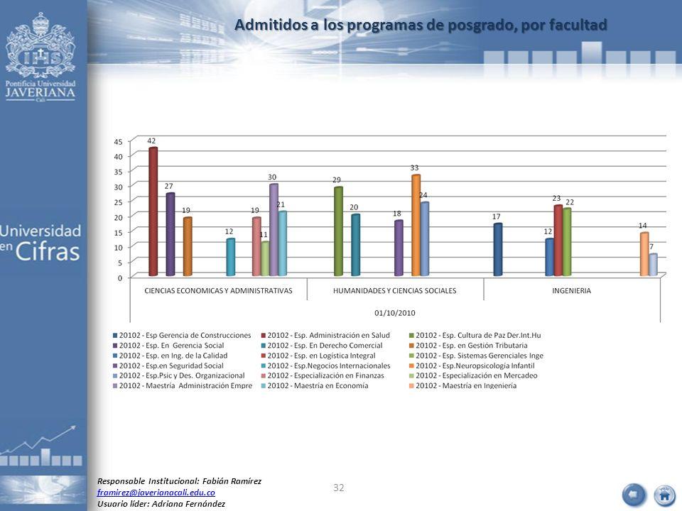 Admitidos a los programas de posgrado, por facultad Responsable Institucional: Fabián Ramírez framirez@javerianacali.edu.co Usuario líder: Adriana Fer