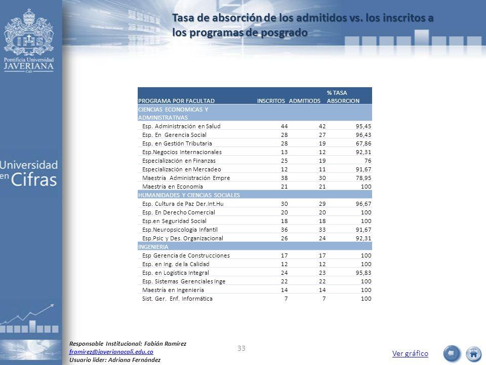 Tasa de absorción de los admitidos vs. los inscritos a los programas de posgrado Ver gráfico Responsable Institucional: Fabián Ramírez framirez@javeri