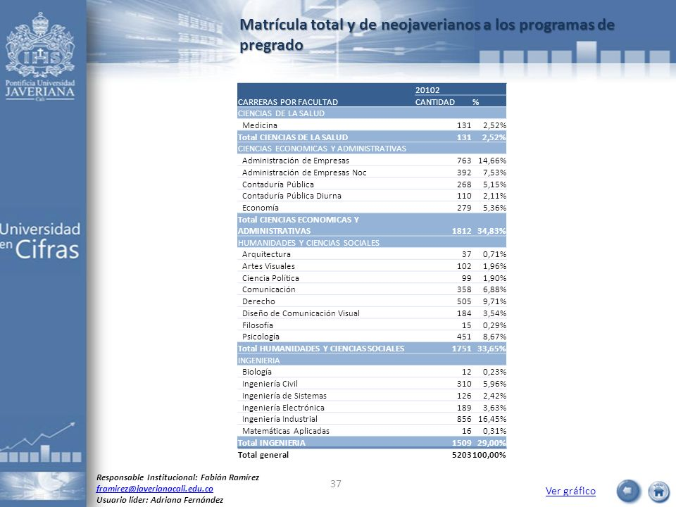 Matrícula total y de neojaverianos a los programas de pregrado Ver gráfico Responsable Institucional: Fabián Ramírez framirez@javerianacali.edu.co Usu