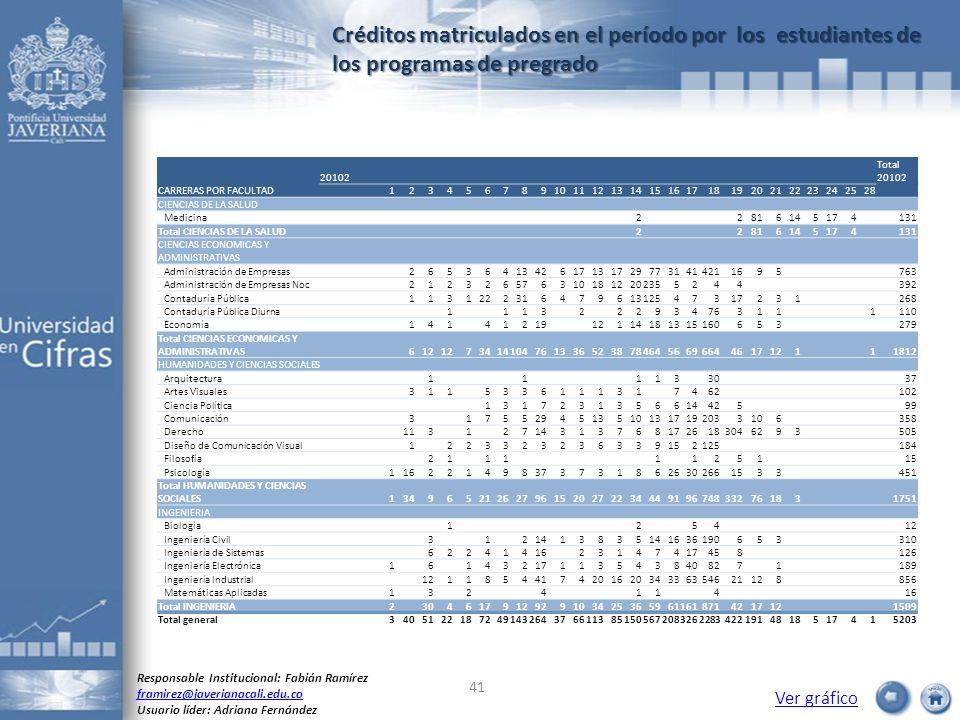 Créditos matriculados en el período por los estudiantes de los programas de pregrado Ver gráfico Responsable Institucional: Fabián Ramírez framirez@ja