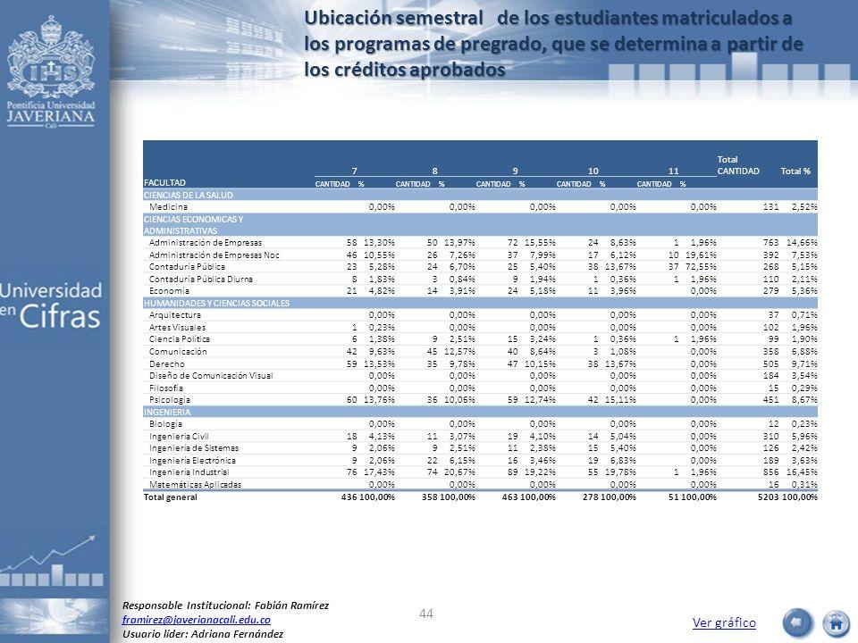 Ubicación semestral de los estudiantes matriculados a los programas de pregrado, que se determina a partir de los créditos aprobados Ver gráfico Respo