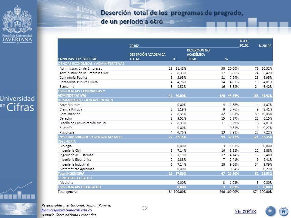 Deserción total de los programas de pregrado, de un período a otro Ver gráfico Responsable Institucional: Fabián Ramírez framirez@javerianacali.edu.co