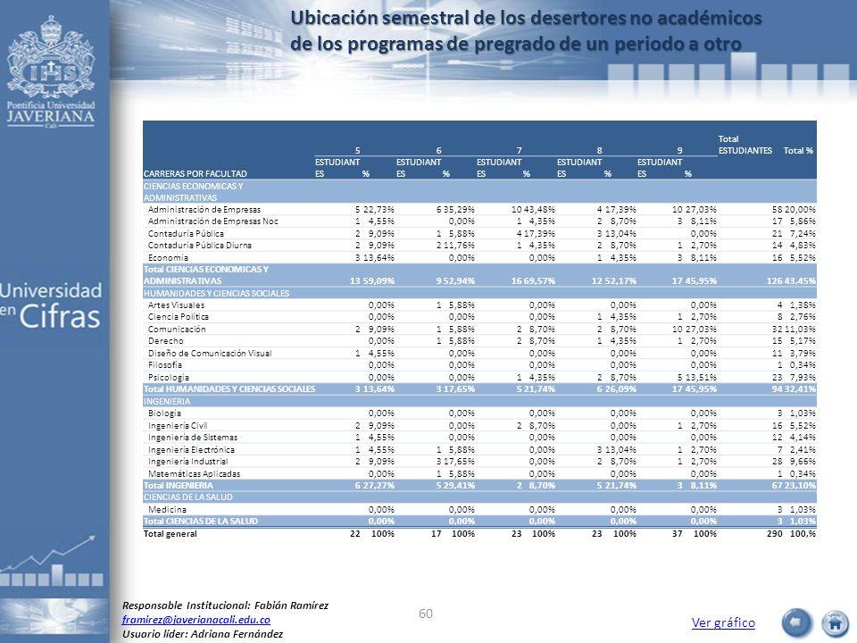 Ubicación semestral de los desertores no académicos de los programas de pregrado de un periodo a otro Ver gráfico Responsable Institucional: Fabián Ra