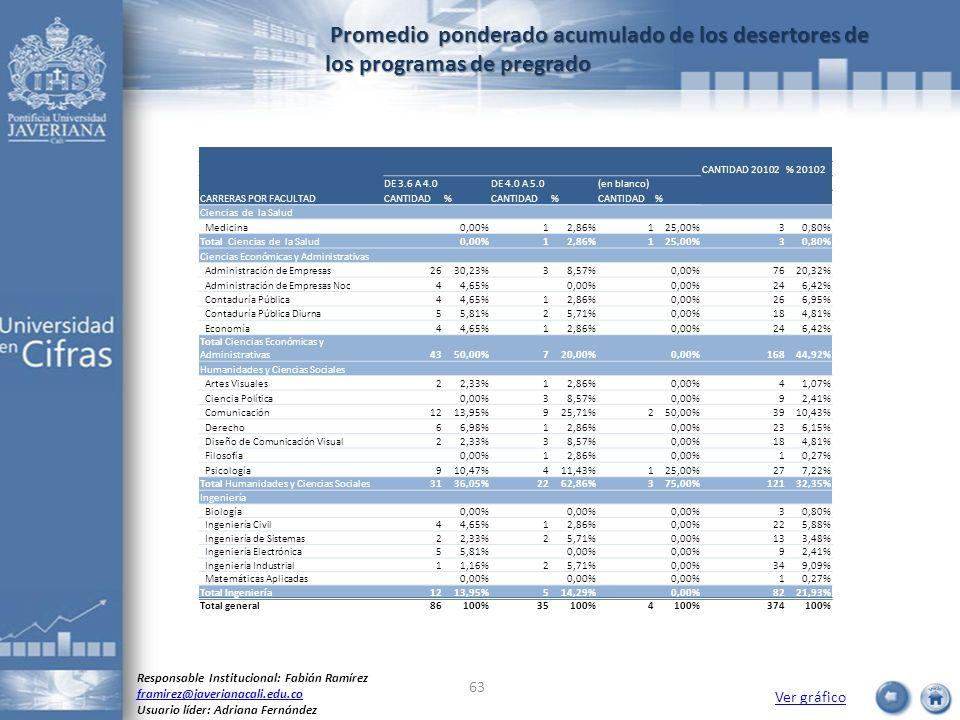 Promedio ponderado acumulado de los desertores de los programas de pregrado Promedio ponderado acumulado de los desertores de los programas de pregrad