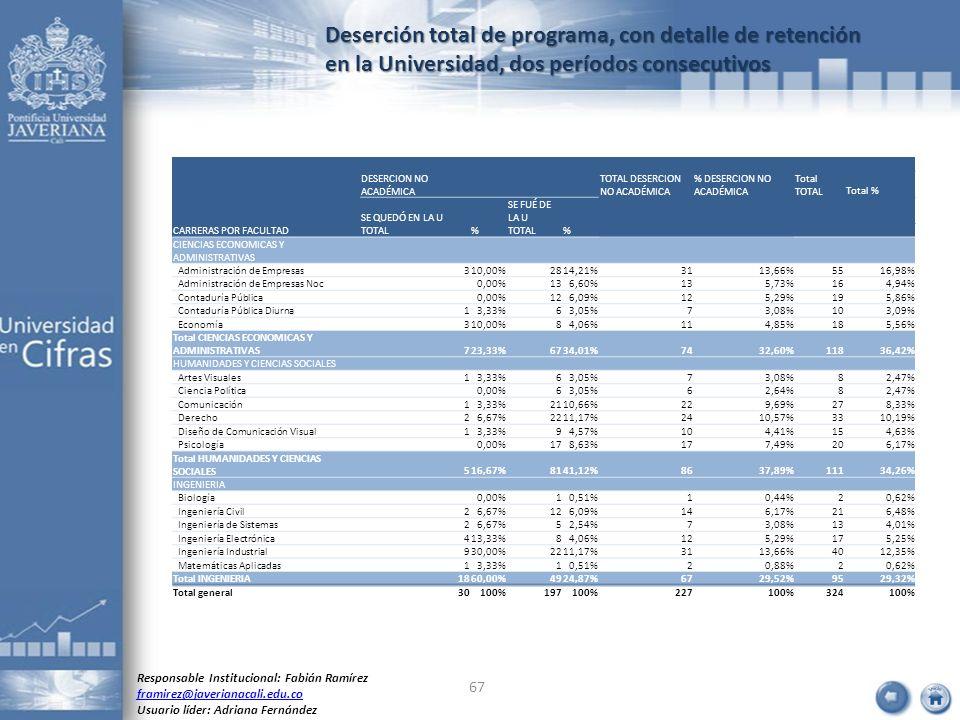 Deserción total de programa, con detalle de retención en la Universidad, dos períodos consecutivos Responsable Institucional: Fabián Ramírez framirez@