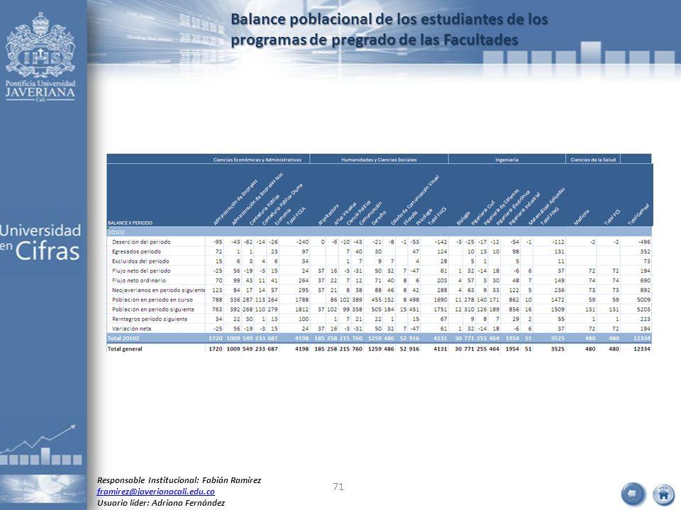 Balance poblacional de los estudiantes de los programas de pregrado de las Facultades Responsable Institucional: Fabián Ramírez framirez@javerianacali