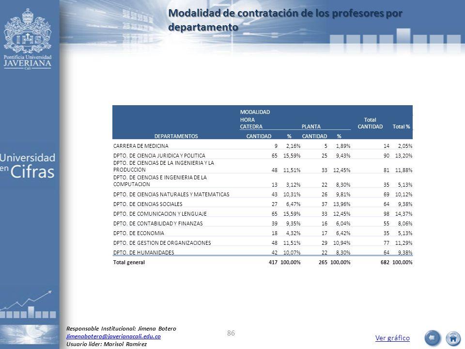 Modalidad de contratación de los profesores por departamento Ver gráfico Responsable Institucional: Jimena Botero Jimenabotero@javerianacali.edu.co Us