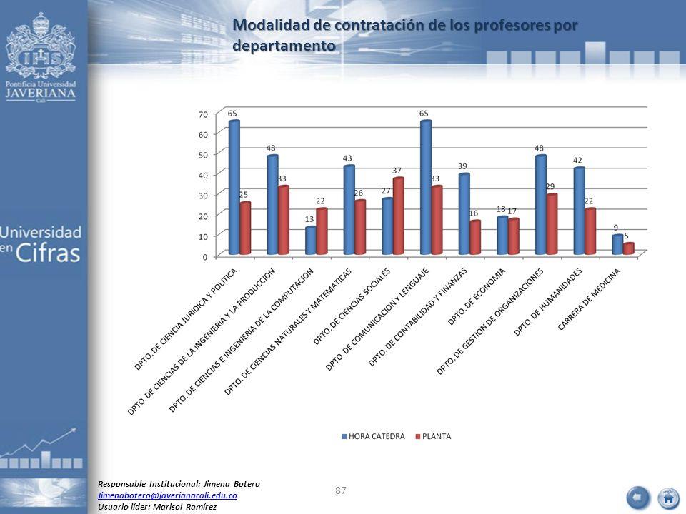 Modalidad de contratación de los profesores por departamento Responsable Institucional: Jimena Botero Jimenabotero@javerianacali.edu.co Usuario líder:
