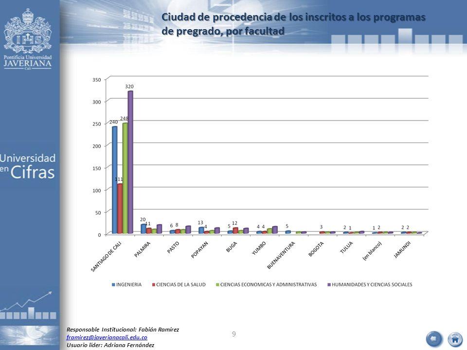 Ciudad de procedencia de los inscritos a los programas de pregrado, por facultad Responsable Institucional: Fabián Ramírez framirez@javerianacali.edu.