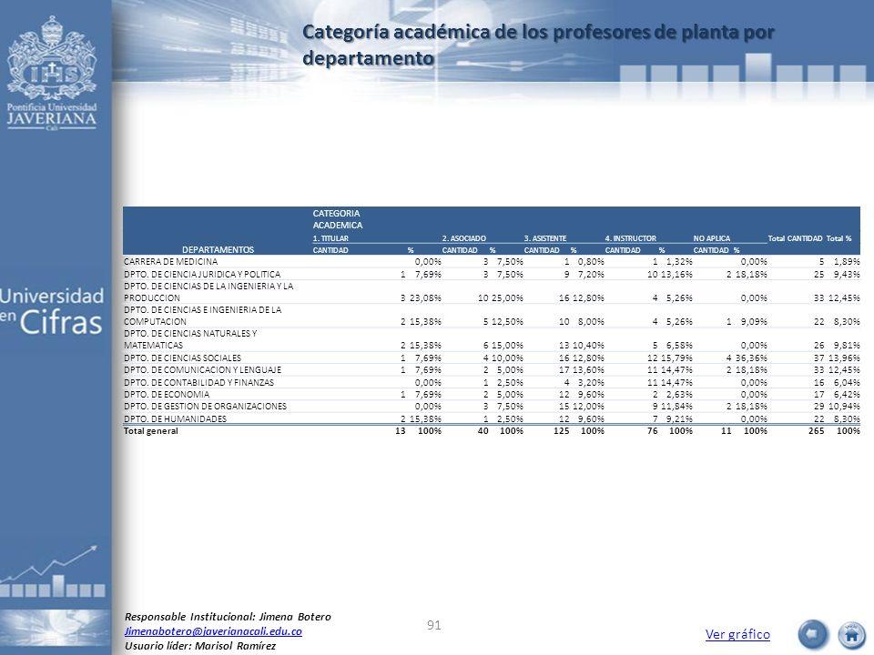 Categoría académica de los profesores de planta por departamento Ver gráfico Responsable Institucional: Jimena Botero Jimenabotero@javerianacali.edu.c