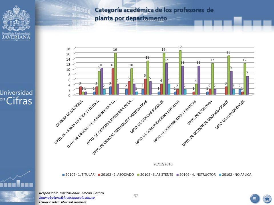 Categoría académica de los profesores de planta por departamento Responsable Institucional: Jimena Botero Jimenabotero@javerianacali.edu.co Usuario lí