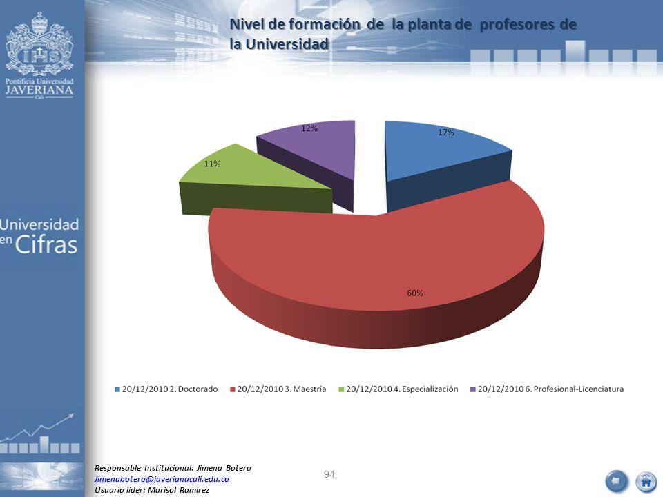 Nivel de formación de la planta de profesores de la Universidad Responsable Institucional: Jimena Botero Jimenabotero@javerianacali.edu.co Usuario líd