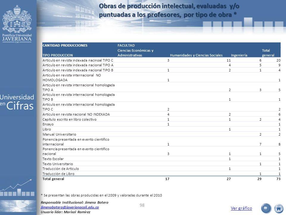 Obras de producción intelectual, evaluadas y/o puntuadas a los profesores, por tipo de obra * Ver gráfico Responsable Institucional: Jimena Botero Jim